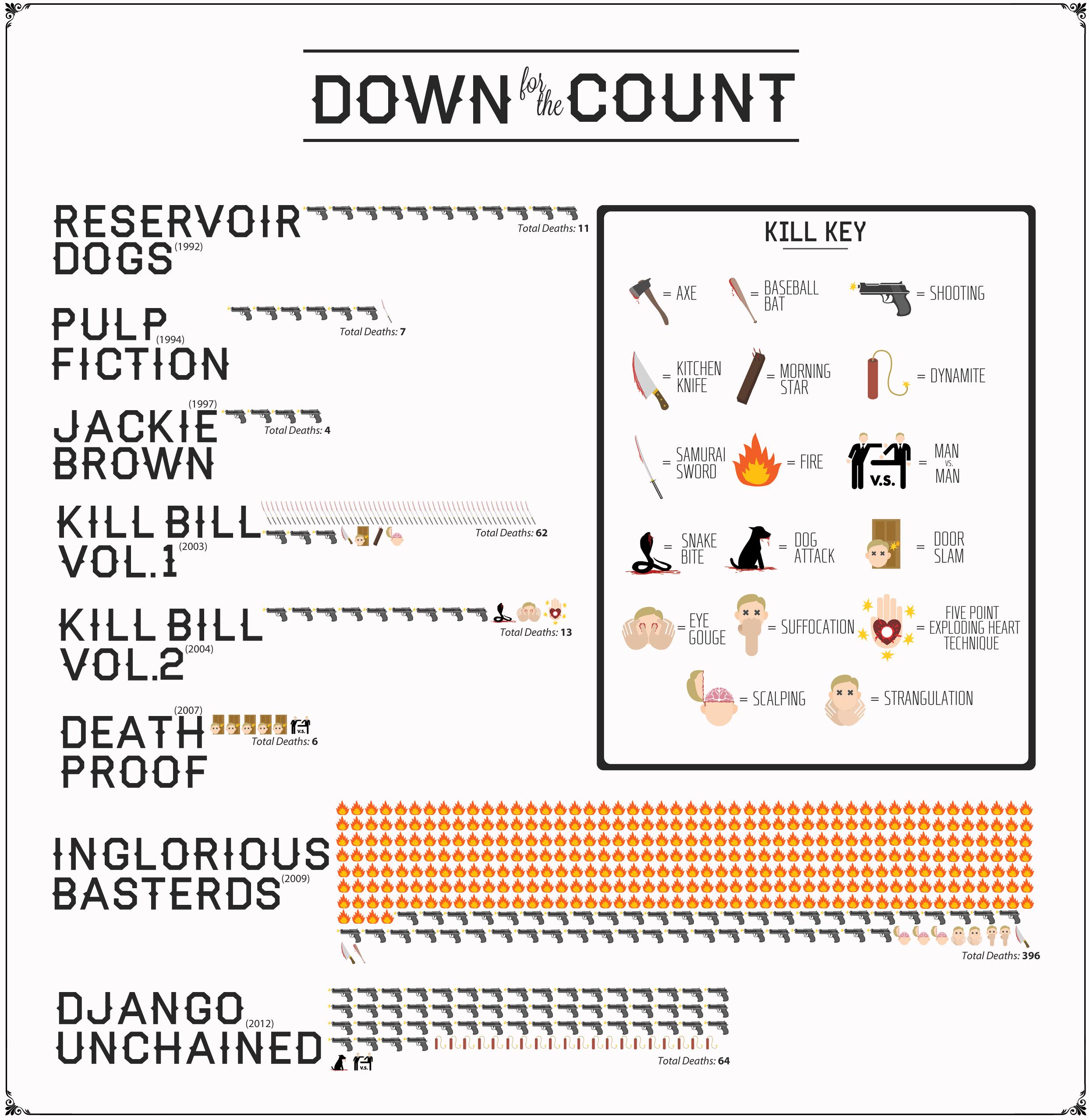 Tutti i morti nei film di Quentin Tarantino